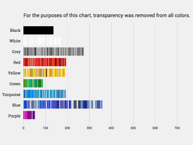 Najčešće korišćene boje za sadržaj koji se plasira na internetu
