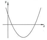 matematicki-fakultet-beograd-grafik-funkcije
